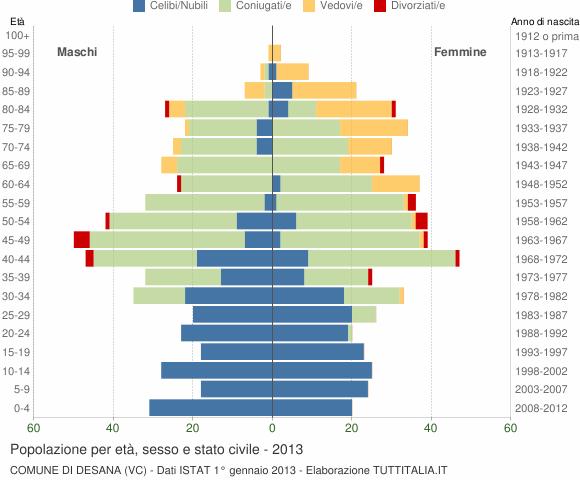 Grafico Popolazione per età, sesso e stato civile Comune di Desana (VC)