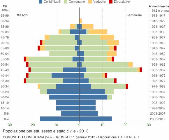 Grafico Popolazione per età, sesso e stato civile Comune di Formigliana (VC)