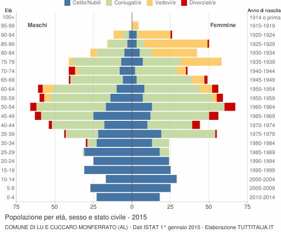 Grafico Popolazione per età, sesso e stato civile Comune di Lu e Cuccaro Monferrato (AL)