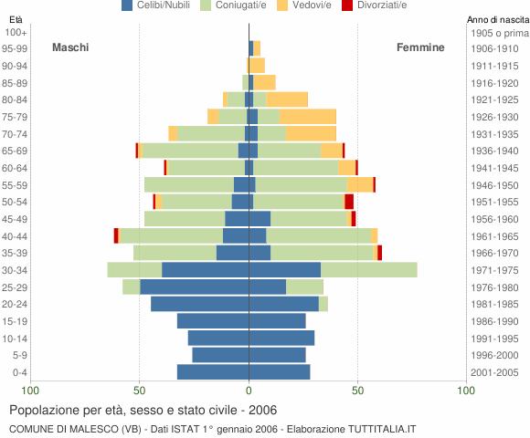 Grafico Popolazione per età, sesso e stato civile Comune di Malesco (VB)
