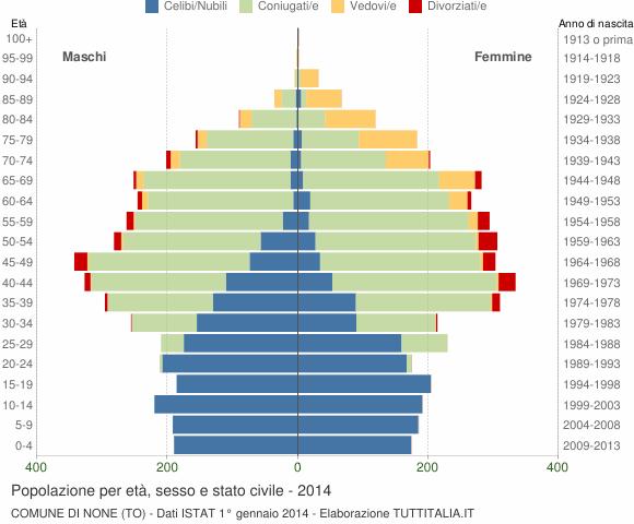 Grafico Popolazione per età, sesso e stato civile Comune di None (TO)