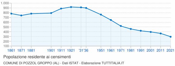 Grafico andamento storico popolazione Comune di Pozzol Groppo (AL)