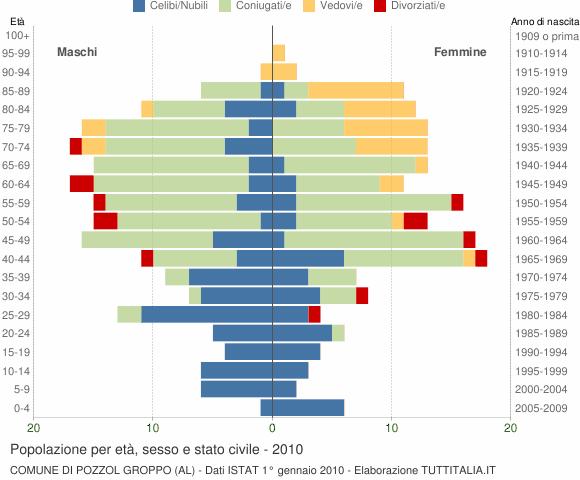 Grafico Popolazione per età, sesso e stato civile Comune di Pozzol Groppo (AL)