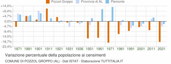Grafico variazione percentuale della popolazione Comune di Pozzol Groppo (AL)