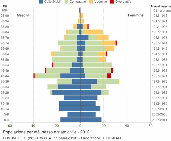 Grafico Popolazione per età, sesso e stato civile Comune di Re (VB)