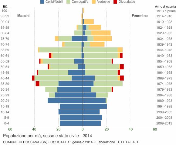 Grafico Popolazione per età, sesso e stato civile Comune di Rossana (CN)
