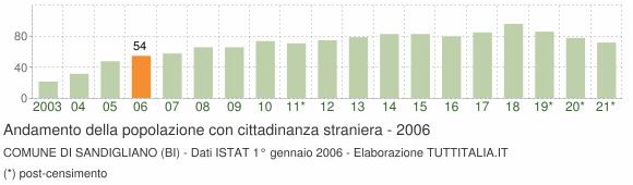 Grafico andamento popolazione stranieri Comune di Sandigliano (BI)