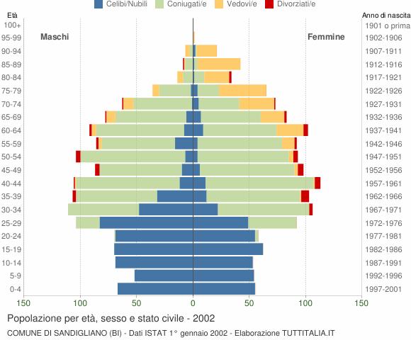 Grafico Popolazione per età, sesso e stato civile Comune di Sandigliano (BI)