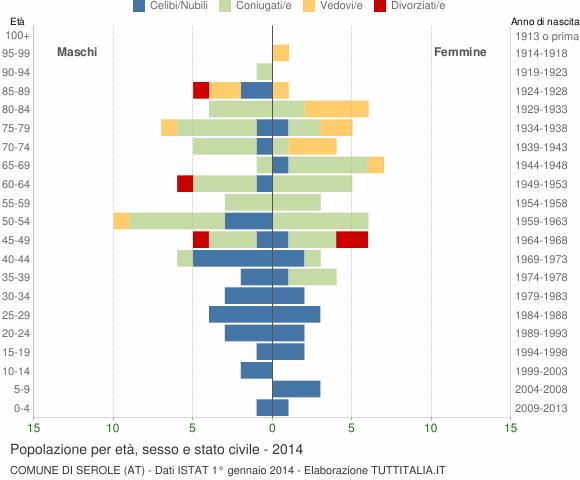 Grafico Popolazione per età, sesso e stato civile Comune di Serole (AT)