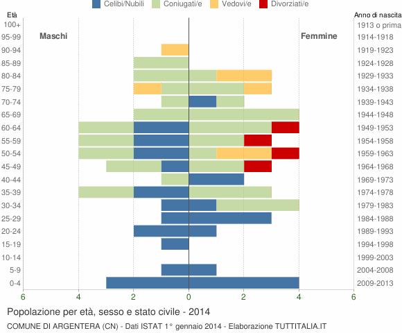 Grafico Popolazione per età, sesso e stato civile Comune di Argentera (CN)