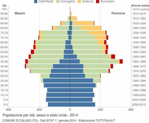 Grafico Popolazione per età, sesso e stato civile Comune di Caluso (TO)