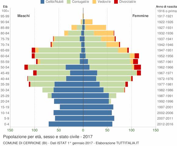 Grafico Popolazione per età, sesso e stato civile Comune di Cerrione (BI)