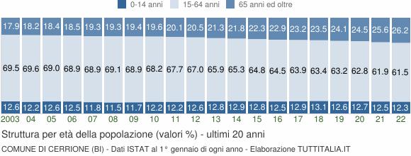 Grafico struttura della popolazione Comune di Cerrione (BI)