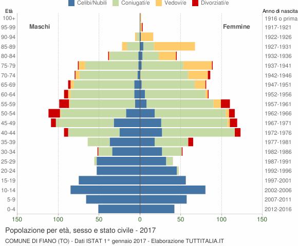 Grafico Popolazione per età, sesso e stato civile Comune di Fiano (TO)
