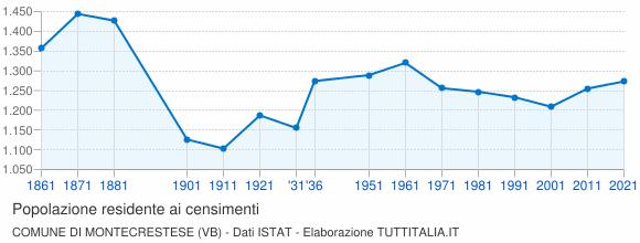 Grafico andamento storico popolazione Comune di Montecrestese (VB)