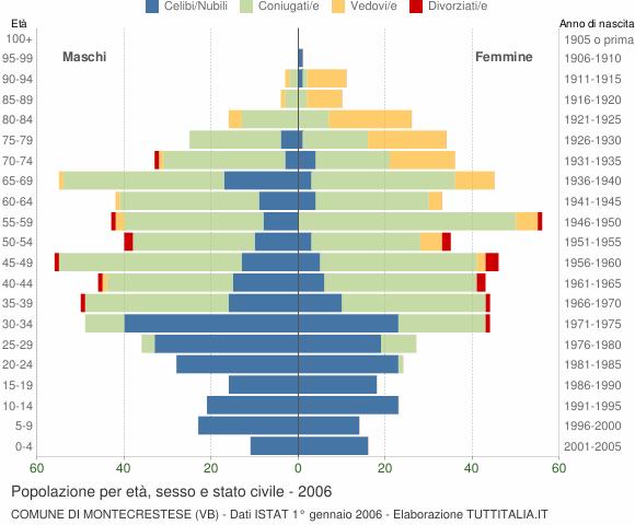 Grafico Popolazione per età, sesso e stato civile Comune di Montecrestese (VB)