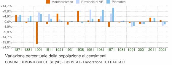 Grafico variazione percentuale della popolazione Comune di Montecrestese (VB)