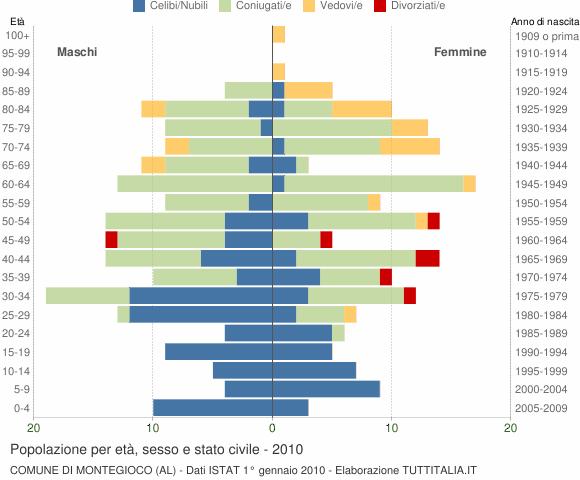 Grafico Popolazione per età, sesso e stato civile Comune di Montegioco (AL)