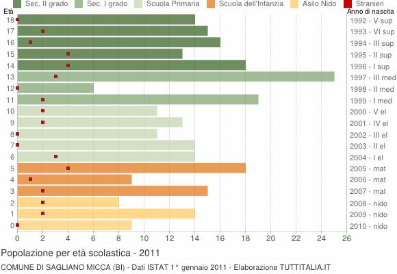 Grafico Popolazione in età scolastica - Sagliano Micca 2011