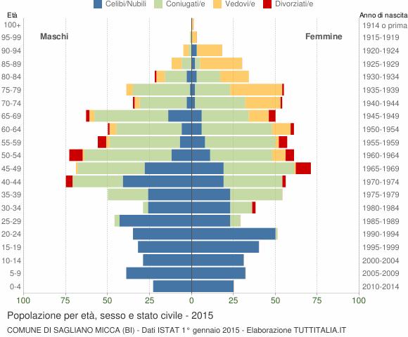 Grafico Popolazione per età, sesso e stato civile Comune di Sagliano Micca (BI)