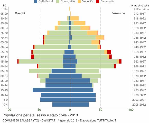 Grafico Popolazione per età, sesso e stato civile Comune di Salassa (TO)