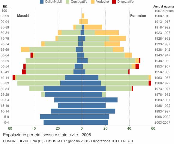 Grafico Popolazione per età, sesso e stato civile Comune di Zubiena (BI)