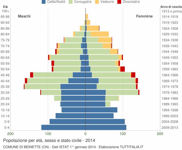 Grafico Popolazione per età, sesso e stato civile Comune di Beinette (CN)