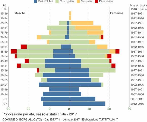Grafico Popolazione per età, sesso e stato civile Comune di Borgiallo (TO)
