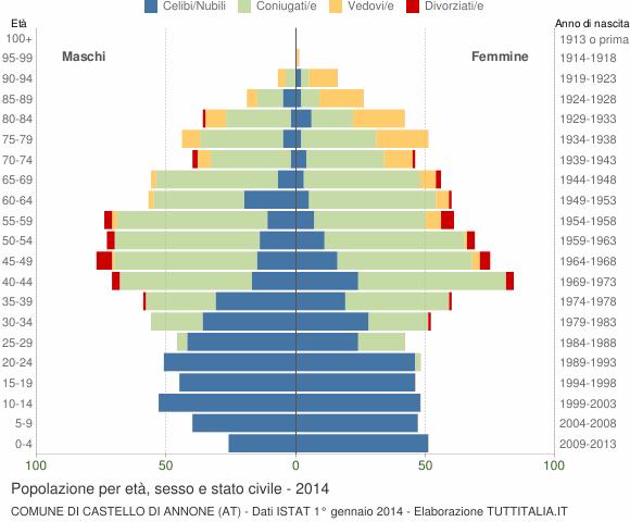 Grafico Popolazione per età, sesso e stato civile Comune di Castello di Annone (AT)