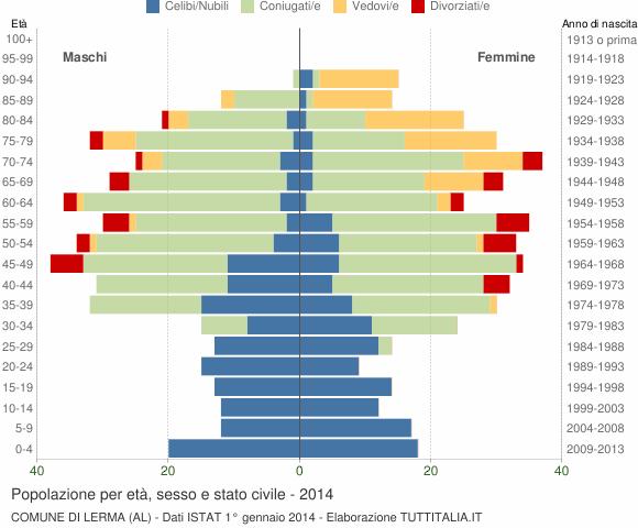 Grafico Popolazione per età, sesso e stato civile Comune di Lerma (AL)