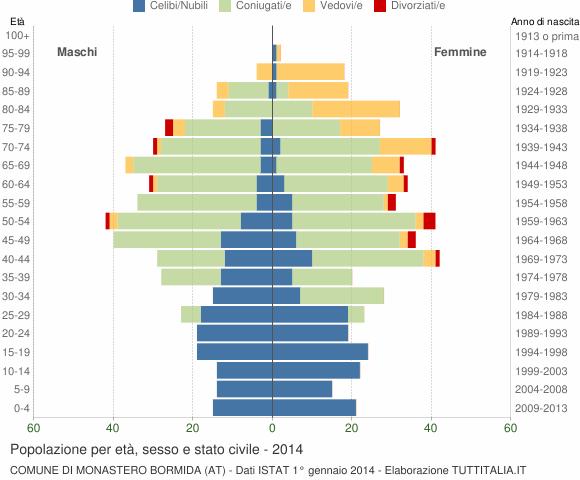 Grafico Popolazione per età, sesso e stato civile Comune di Monastero Bormida (AT)