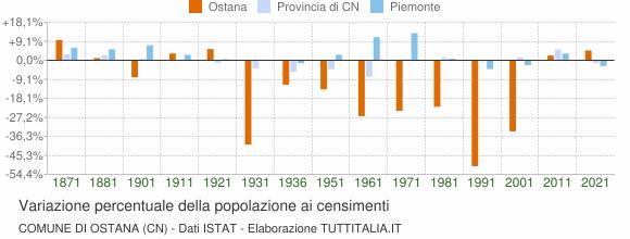 Grafico variazione percentuale della popolazione Comune di Ostana (CN)