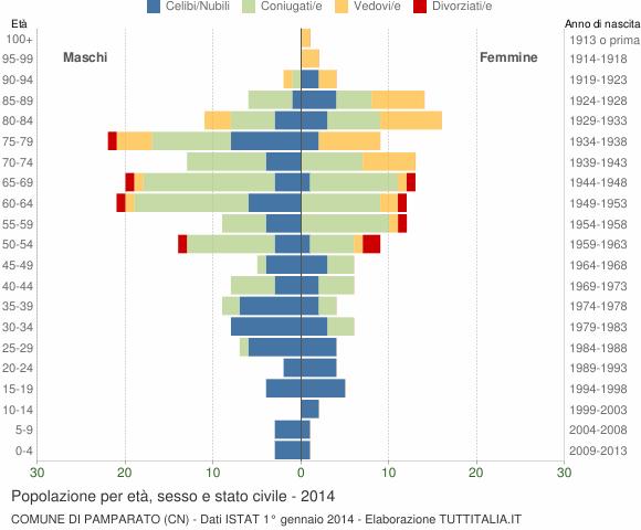 Grafico Popolazione per età, sesso e stato civile Comune di Pamparato (CN)
