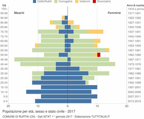 Grafico Popolazione per età, sesso e stato civile Comune di Ruffia (CN)