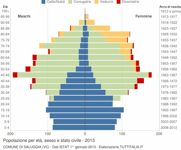 Grafico Popolazione per età, sesso e stato civile Comune di Saluggia (VC)