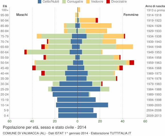 Grafico Popolazione per età, sesso e stato civile Comune di Valmacca (AL)