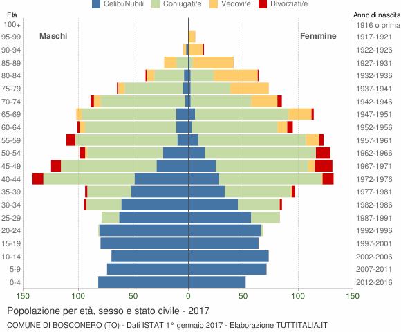 Grafico Popolazione per età, sesso e stato civile Comune di Bosconero (TO)