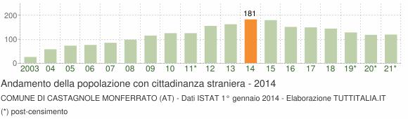 Grafico andamento popolazione stranieri Comune di Castagnole Monferrato (AT)