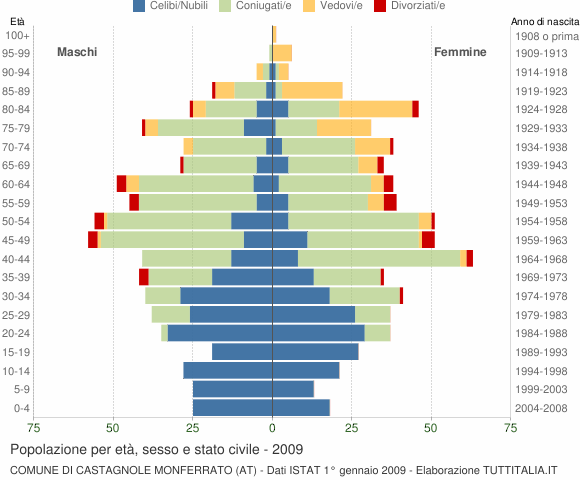 Grafico Popolazione per età, sesso e stato civile Comune di Castagnole Monferrato (AT)