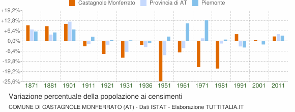 Grafico variazione percentuale della popolazione Comune di Castagnole Monferrato (AT)