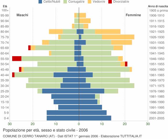 Grafico Popolazione per età, sesso e stato civile Comune di Cerro Tanaro (AT)