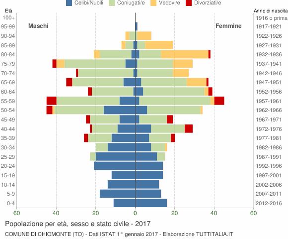 Grafico Popolazione per età, sesso e stato civile Comune di Chiomonte (TO)