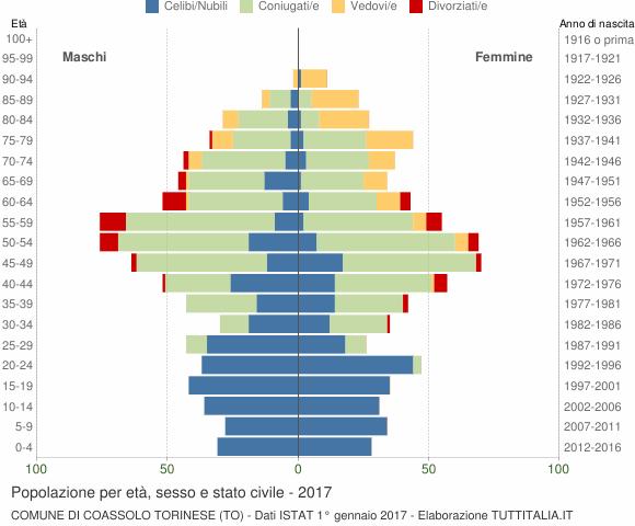 Grafico Popolazione per età, sesso e stato civile Comune di Coassolo Torinese (TO)