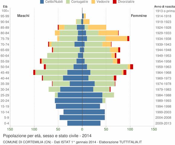 Grafico Popolazione per età, sesso e stato civile Comune di Cortemilia (CN)