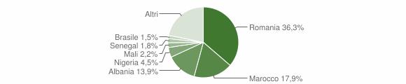 Grafico cittadinanza stranieri - Crescentino 2019
