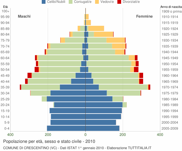 Grafico Popolazione per età, sesso e stato civile Comune di Crescentino (VC)