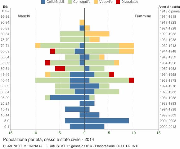 Grafico Popolazione per età, sesso e stato civile Comune di Merana (AL)