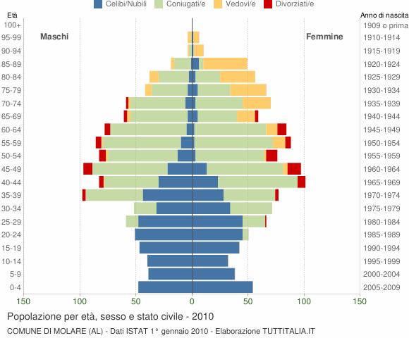 Grafico Popolazione per età, sesso e stato civile Comune di Molare (AL)
