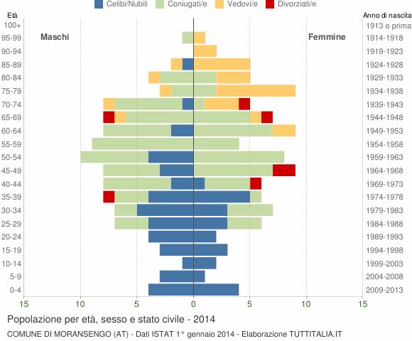 Grafico Popolazione per età, sesso e stato civile Comune di Moransengo (AT)