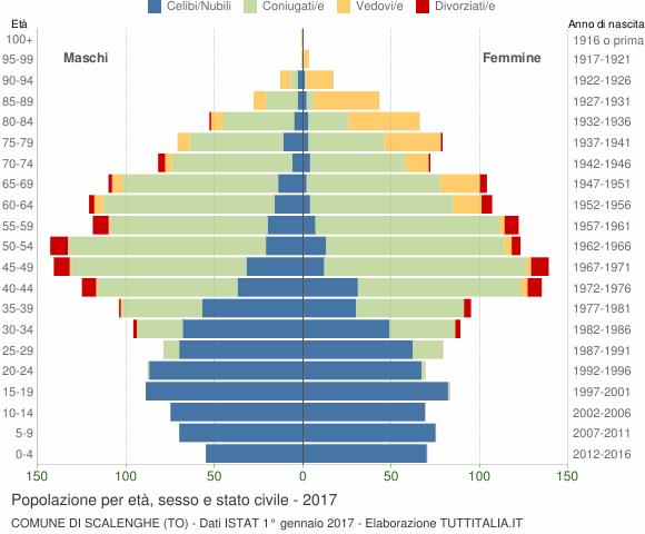 Grafico Popolazione per età, sesso e stato civile Comune di Scalenghe (TO)